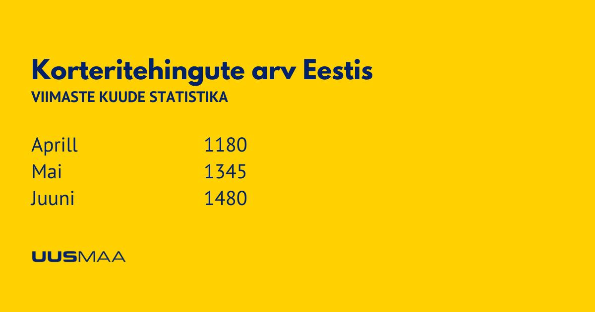 Korteritehingute arv Eestis - Uus Maa Kinnisvarabüroo
