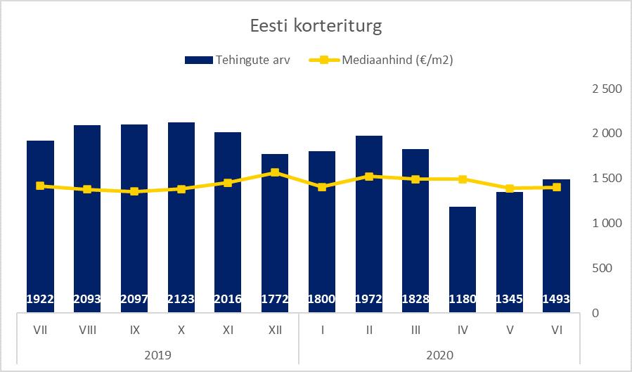 Eesti kinnisvaraturg juunis - Uus Maa Kinnisvarabüroo