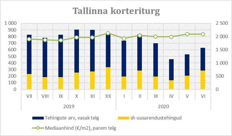 Tallinna korteriturg juunis - Uus Maa Kinnisvarabüroo
