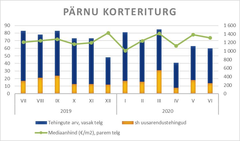 Pärnu korteriturg - Uus Maa Kinnisvarabüroo