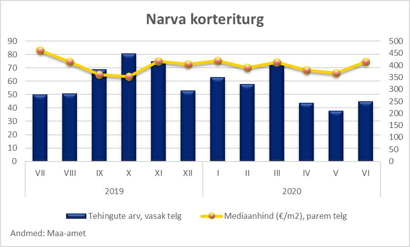 Narva kinnisvaraturg - Uus Maa Kinnisvarabüroo