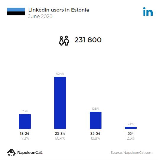 Kinnisvara turundamine LinkedIn'is - Uus Maa Kinnisvarabüroo