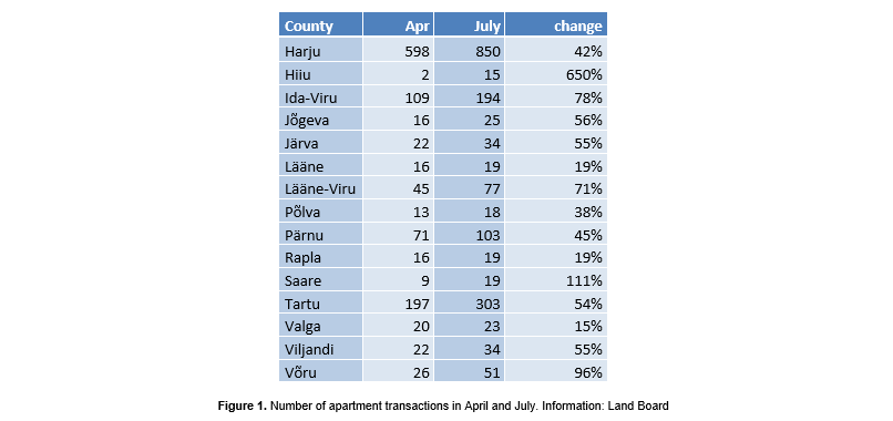 Figure 1. Number of apartment transactions in April and July. Information: Land Board