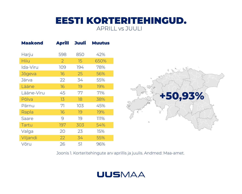 Eesti kinnisvaraturg juulis 2020 - Eesti korteritehingud (aprill vs juuli) - Uus Maa Kinnisvarabüroo