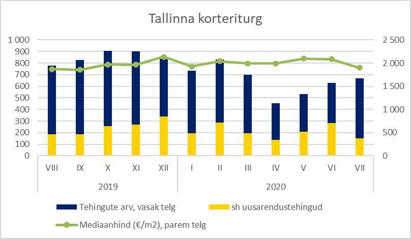 Tallinna korteriturg - Uus Maa Kinnisvarabüroo