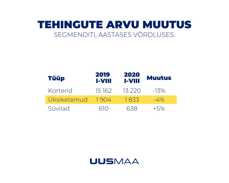 Eesti kinnisvaraturg augustis 2020 - Uus Maa Kinnisvarabüroo