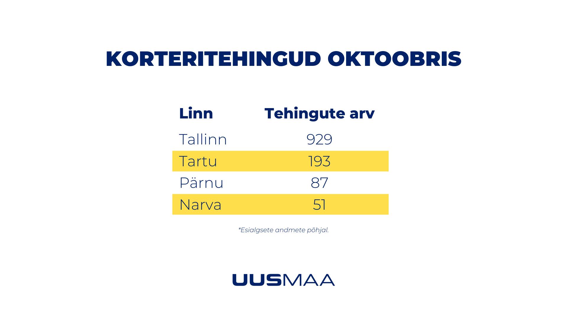 Korteritehingute arv oktoobris 4 suurimas linnas