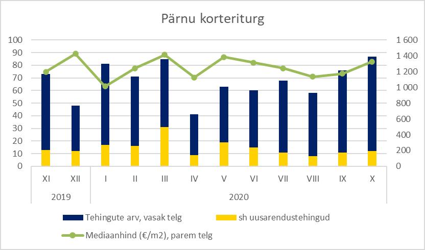Pärnu korteriturg oktoobris 2020