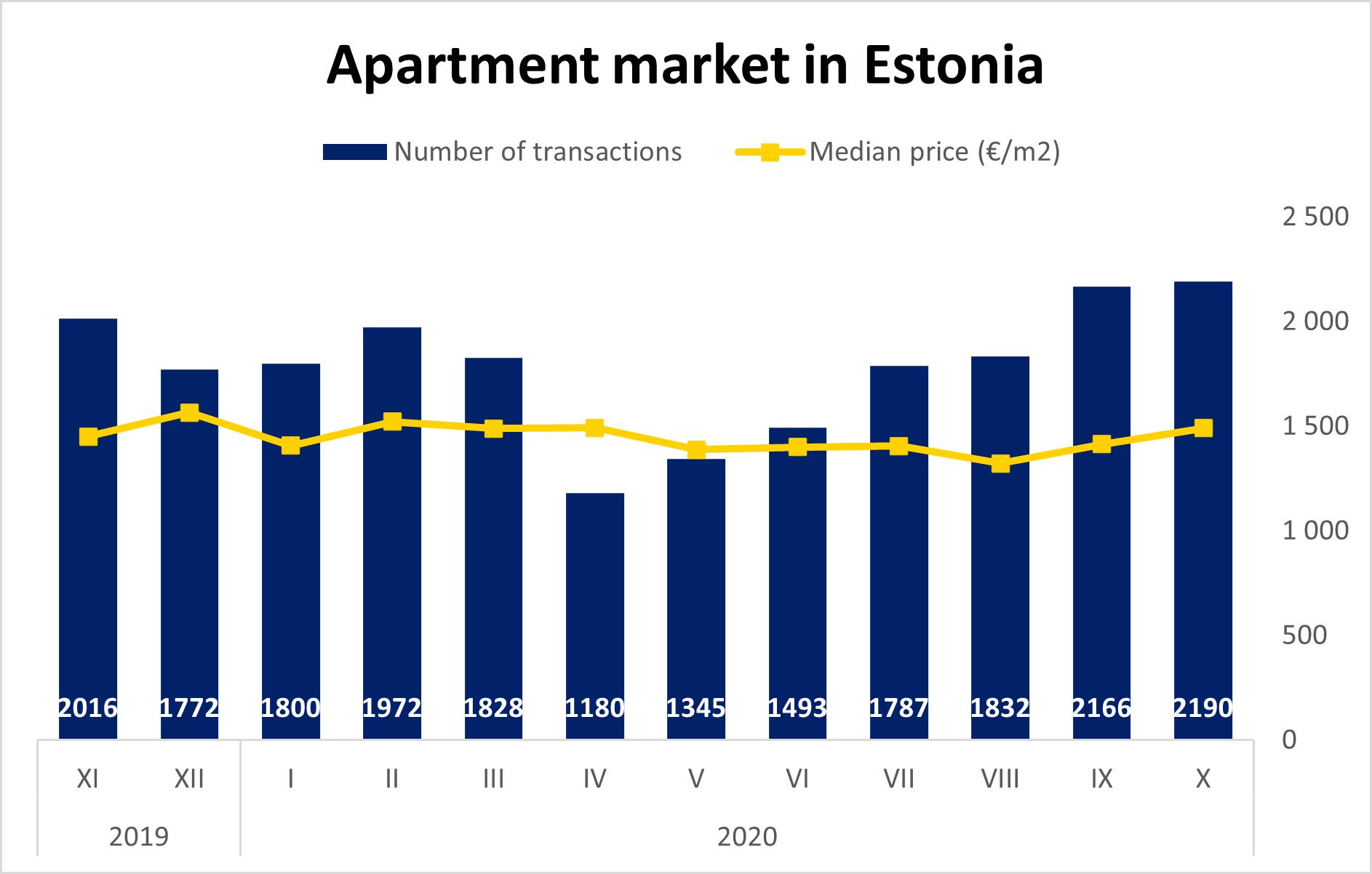 Apartment market in Estonia