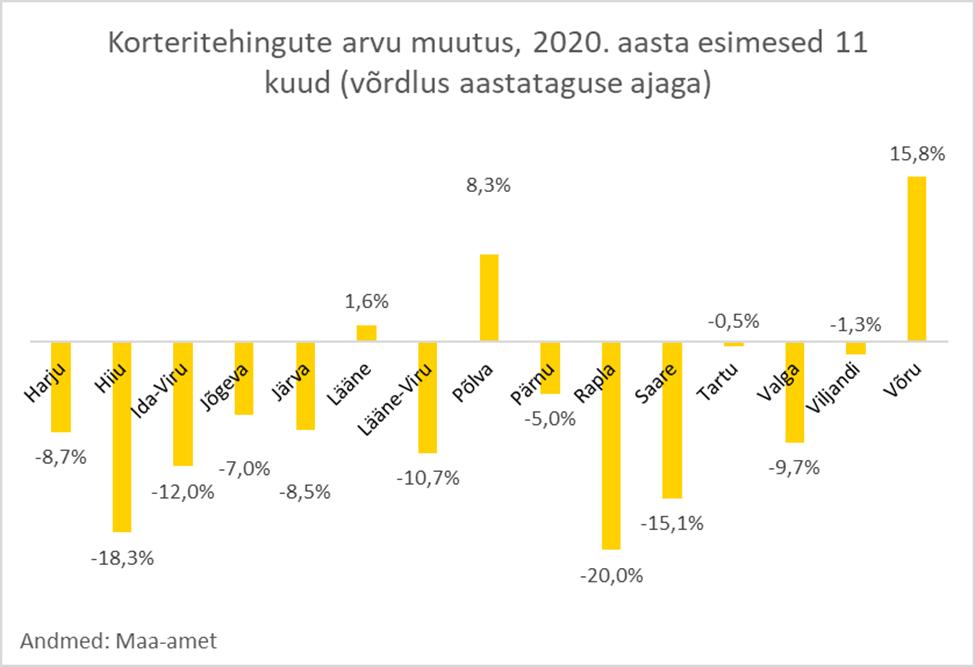Eesti korteriturg novembris - Uus Maa Kinnisvarabüroo