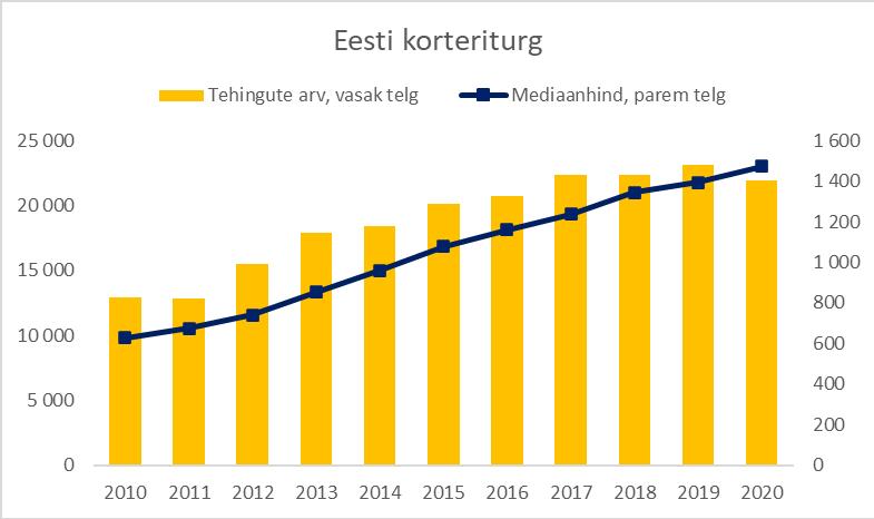 Eesti korteriturg detsember 2020