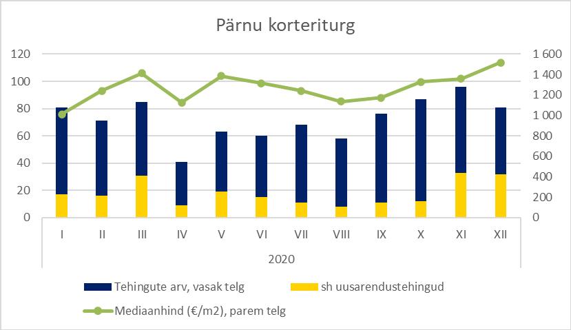 Pärnu korteriturg detsember 2020