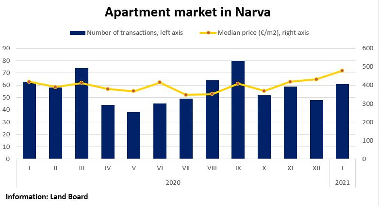 Apartment market in Narva