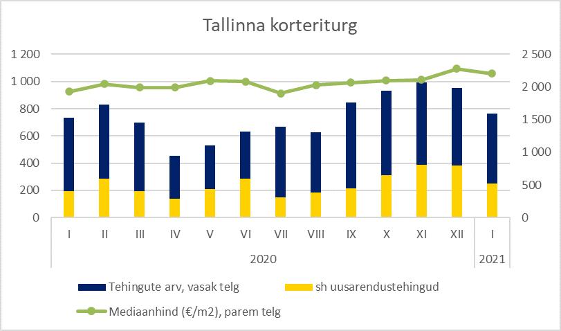 Tallinna korteriturg jaanuaris 2021