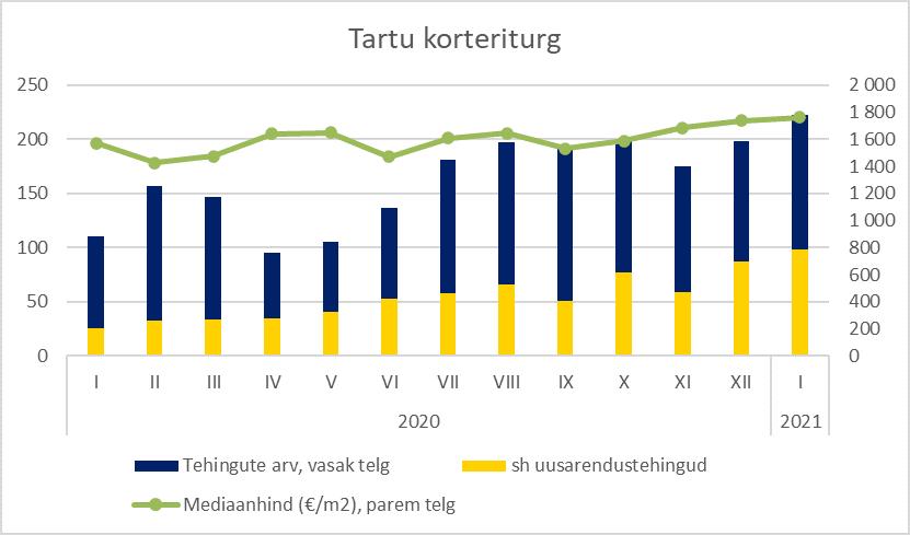 Tartu korteriturg jaanuaris 2021