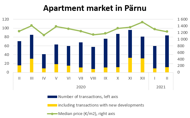 Apartment market in Pärnu