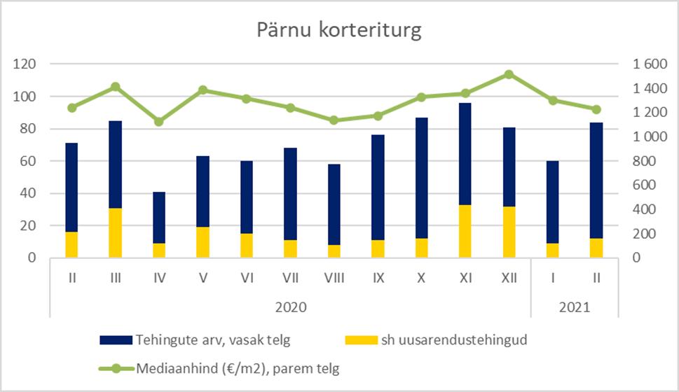 Pärnu korteriturg veebruaris 2021