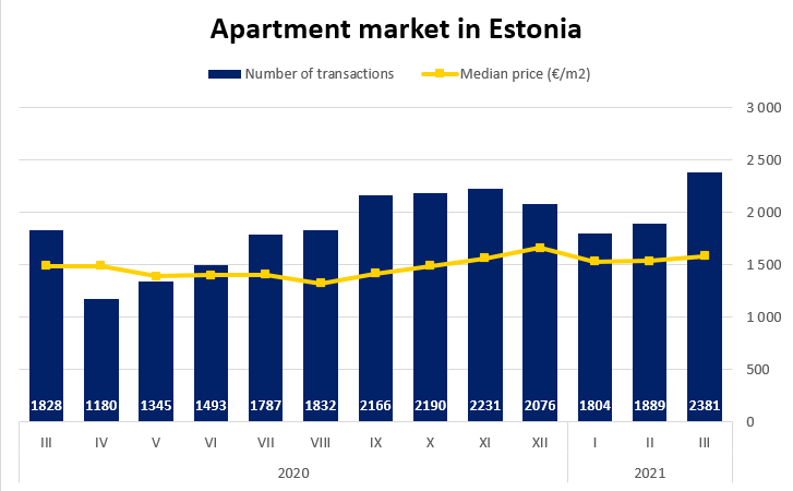 Apartment market in Estonia