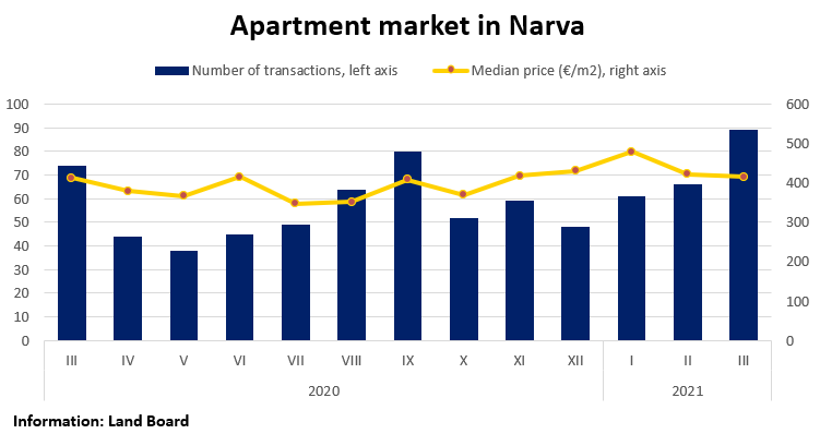 Apartment market in Narva