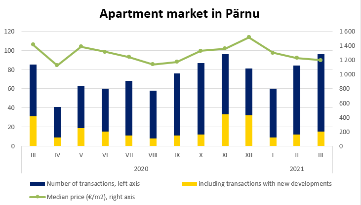 Apartment market in Pärnu