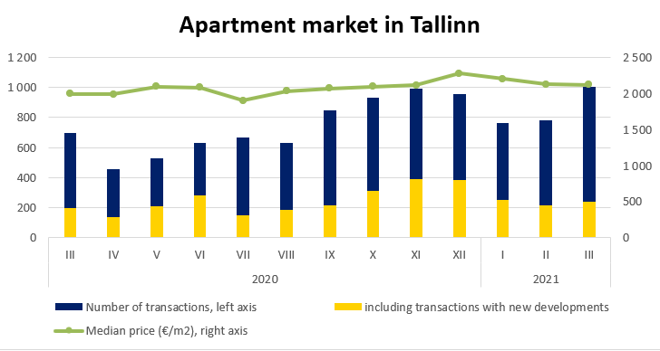 Apartment market in Tallinn