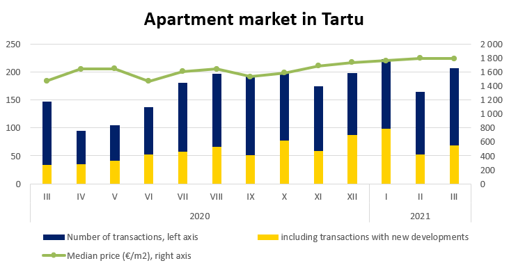 Apartment market in Tartu