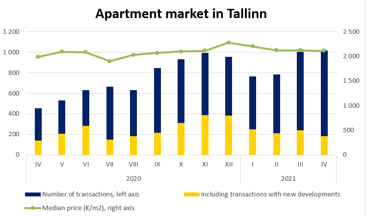 Apartment market in Tallinn