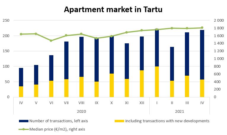 Apartment market in Tartu