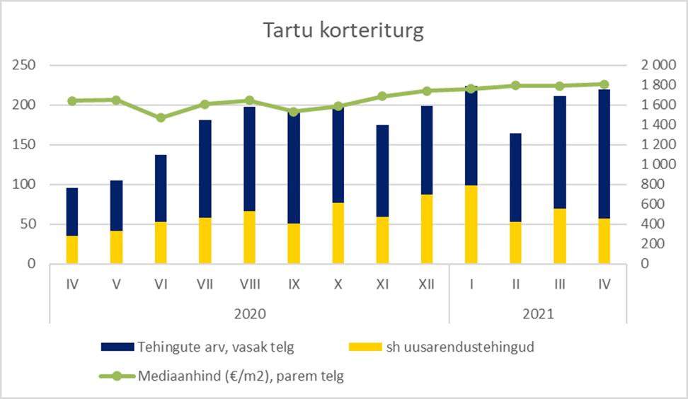 Tartu korteriturg aprillis 2021