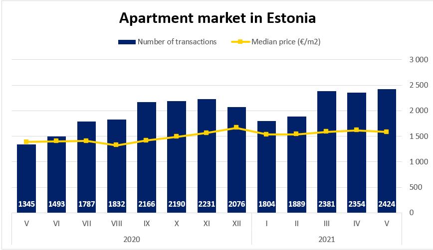 Apartment market in Estonia, May 2021