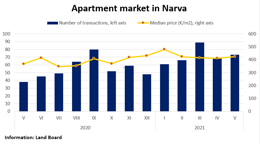 Apartment market in Narva, May 2021