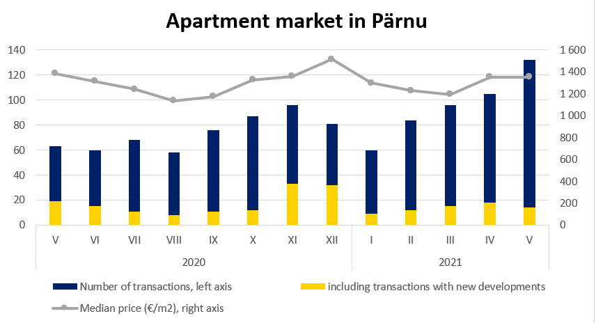 Apartment market in Pärnu, May 2021