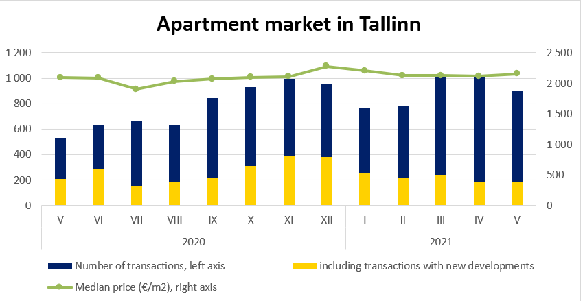 Apartment market in Tallinn, May 2021