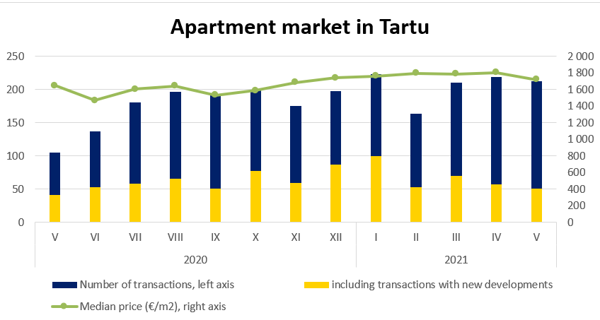 Apartment market in Tartu, May 2021