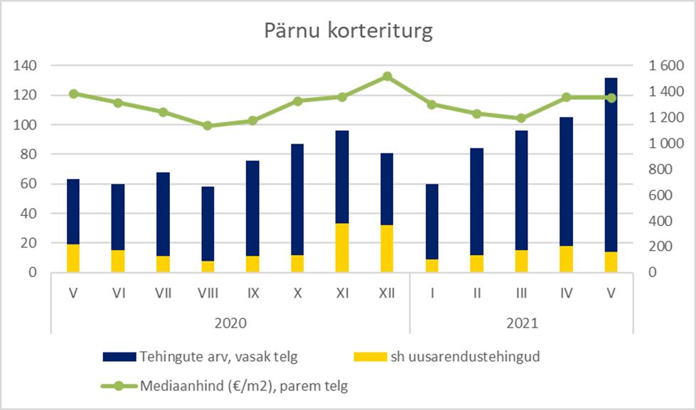 Pärnu korteriturg mais 2021