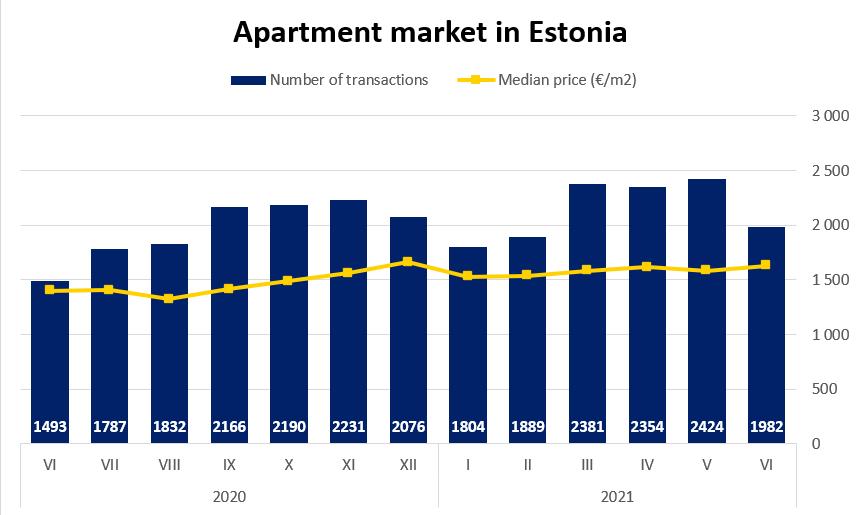 Apartment market in Estonia, June 2021