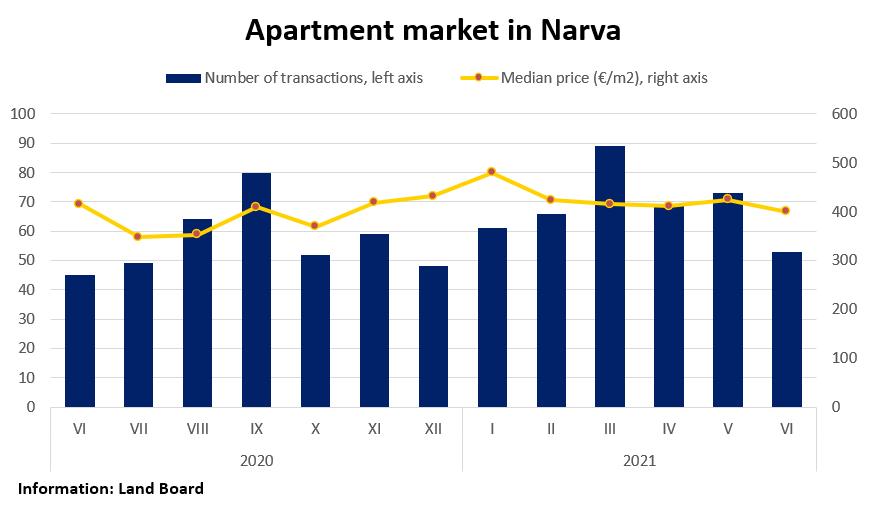 Apartment market in Narva, June 2021