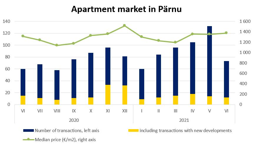 Apartment market in Pärnu, June 2021