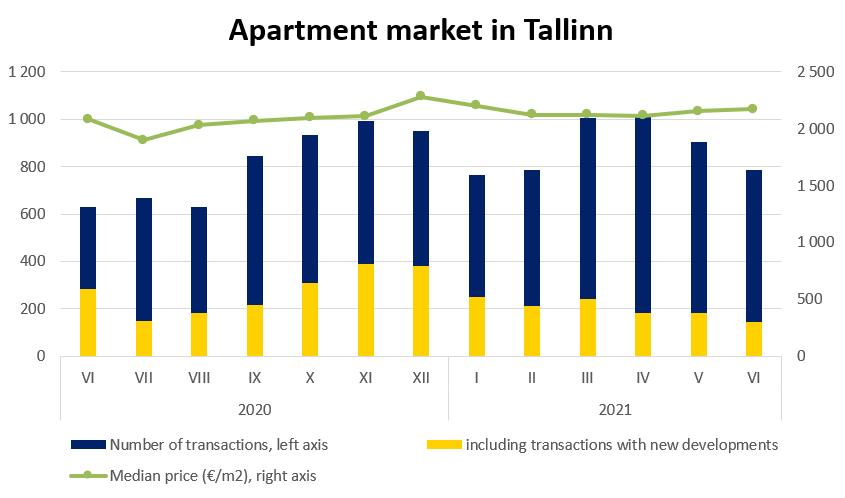 Apartment market in Tallinn, July 2021