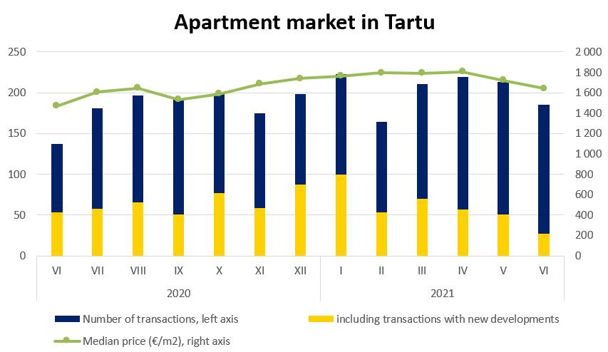 Apartment market in Tartu, June 2021