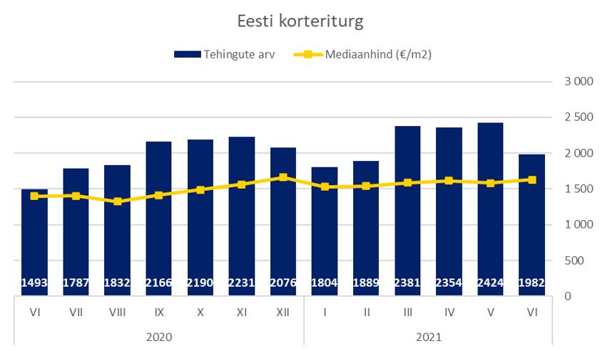 Eesti korteriturg juunis 2021
