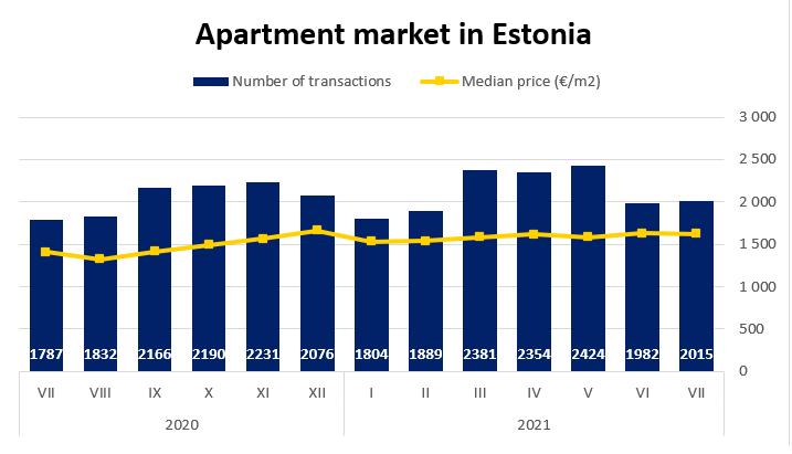 Apartment market in Estonia, July 2021