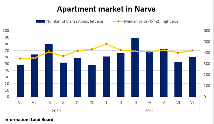 Apartment market in Narva, July 2021