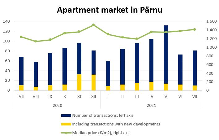 Apartment market in Pärnu, July 2021