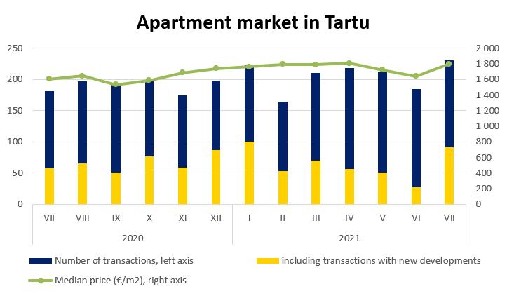 Apartment market in Tartu, July 2021